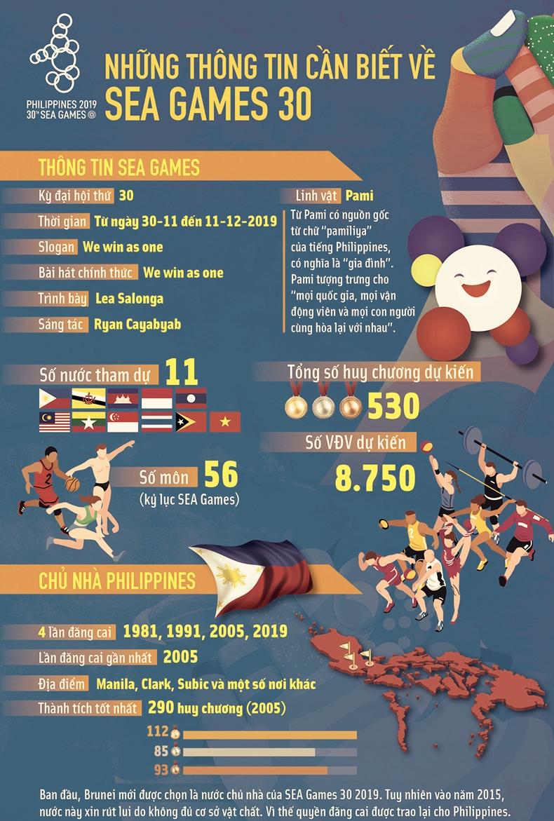 Thông tin chính về Sea Games 30 - thanhdiavietnamhoc.com
