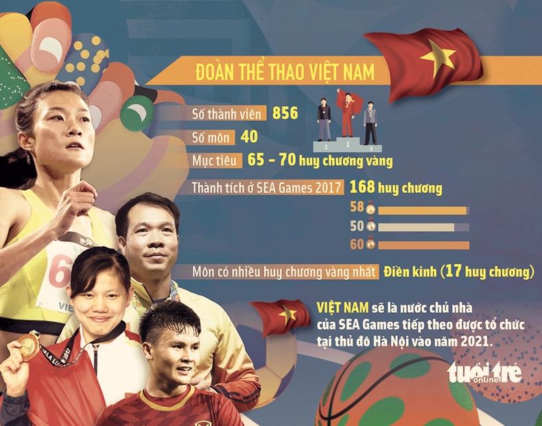 Thông tin chủ yếu về Sea Games 30 - thanhdiavietnamhoc.com