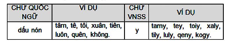 Chữ Việt Nhanh - thanhdiavietnamhoc.com