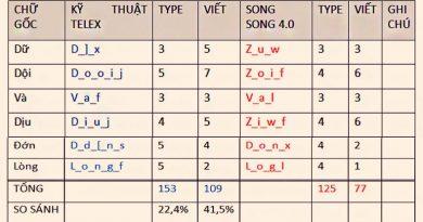 Gõ Telex Chữ Việt Song Song - thanhdiavietnamhoc.com